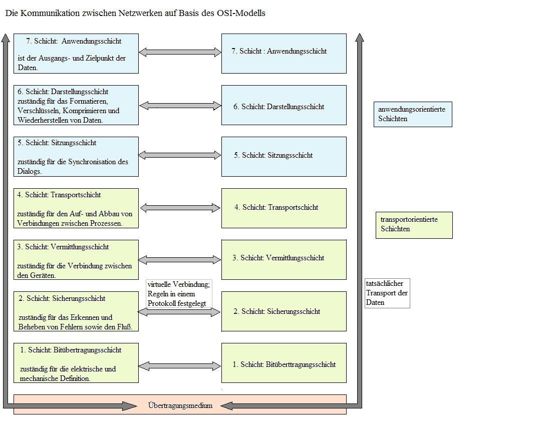 Ziemlich Typisches Wlan Diagramm Zeitgenössisch - Der Schaltplan ...