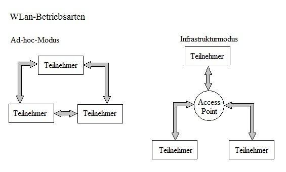 Wireless-Lan Grafiken und Diagramme und Netzwerk